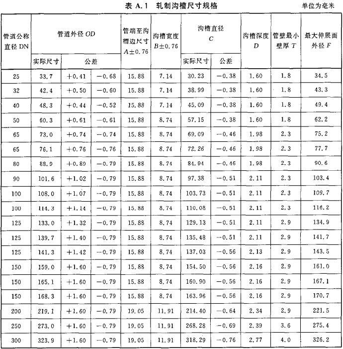 表A.1 轧制沟槽尺寸规格