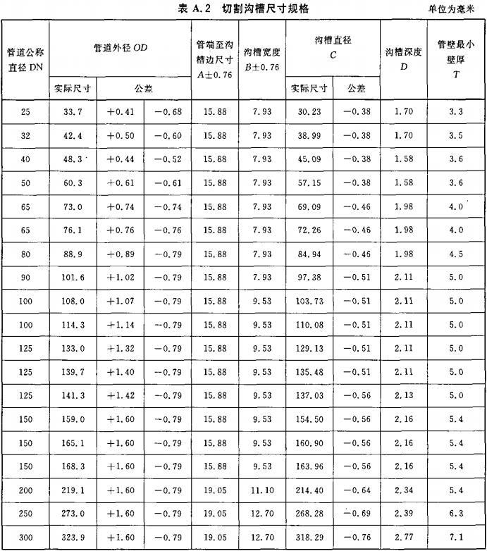 表A.2 切割沟槽尺寸规格