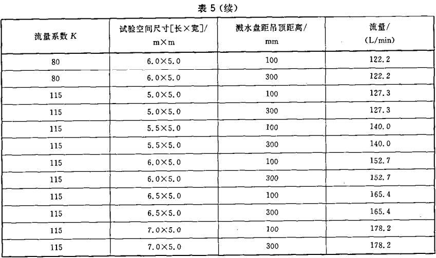 表5 边墙型EC喷头布水试验条件
