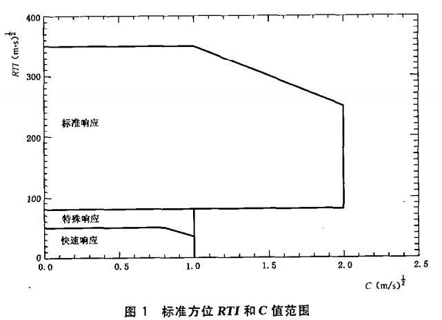 图1 标准方位RTI和C值范围