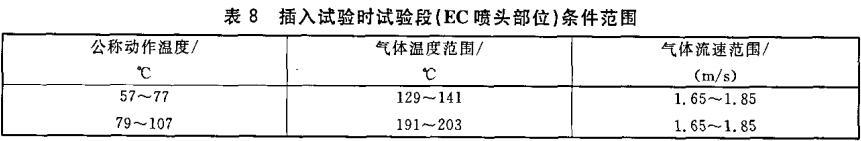 表8 插入试验时试验段(EC喷头部位)条件范围