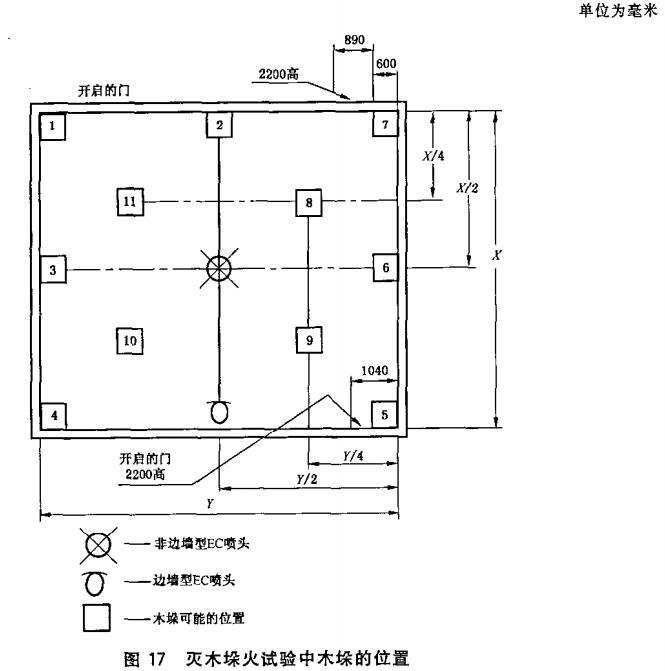 图17 灭木垛火试验中木垛的位置