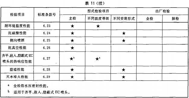 表11 出厂检验和型式检验项目