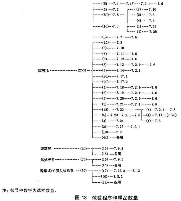 图18 试验程序和样品数量