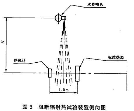 图3 阻断辐射热试验装置侧向图