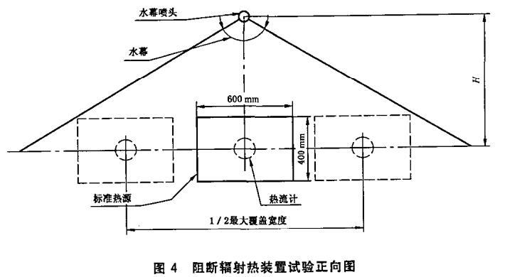 图4 阻断辐射热装置试验正向图