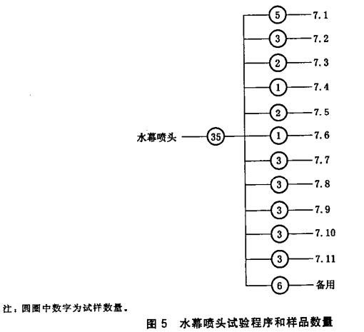 图5 水幕喷头试验程序和样品数量