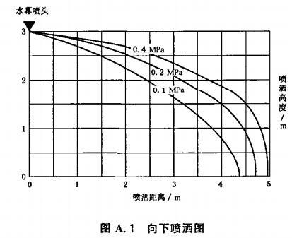 图A.1 向下喷洒图