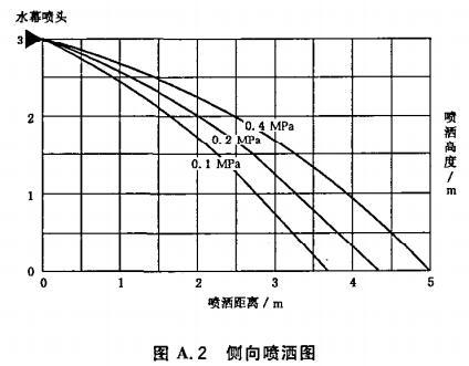 图A.2 侧向喷洒图