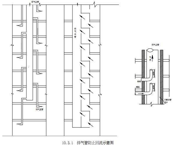 图10.3.1排气管防止回流示意图