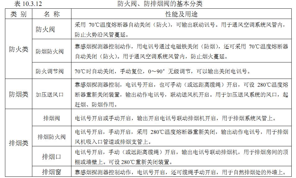 表10.3.12防火阀、防排烟阀的基本分类