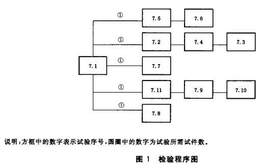 图1 检验程序图