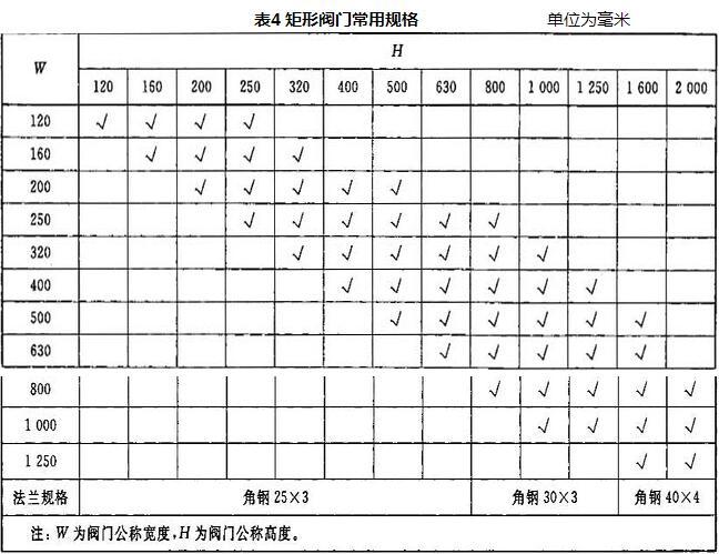 表4 矩形阀门常用规格