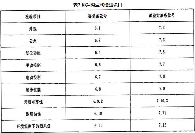 表7 排烟阀型式检验项目