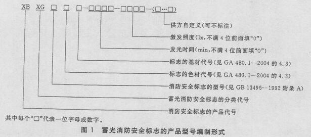 图1 蓄光安全标志的产品型号编制形式