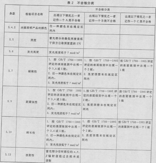 表2 不合格分类