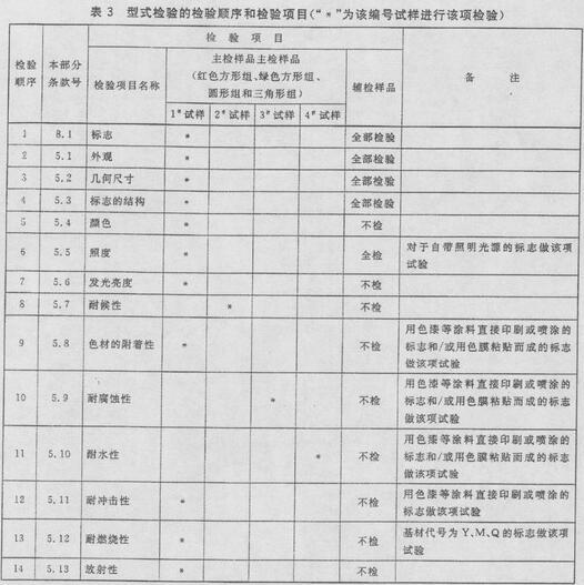 """表3 型式检验的检验顺序和检验项目(""""*""""为该编号试样进行该项检验)"""