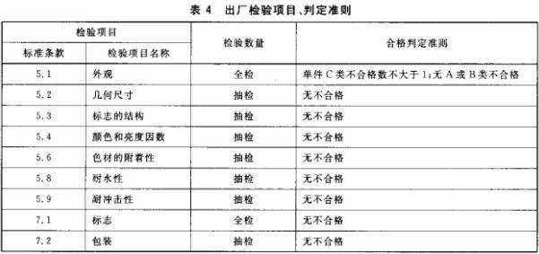 表4 出场检验项目、判定准则