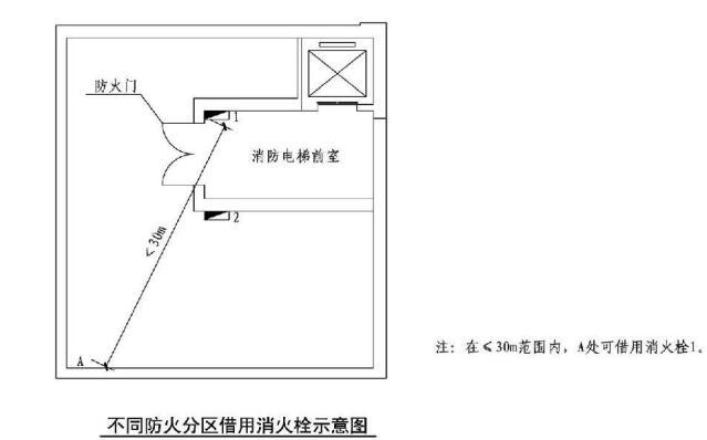 不同防火分区借用消火栓示意图