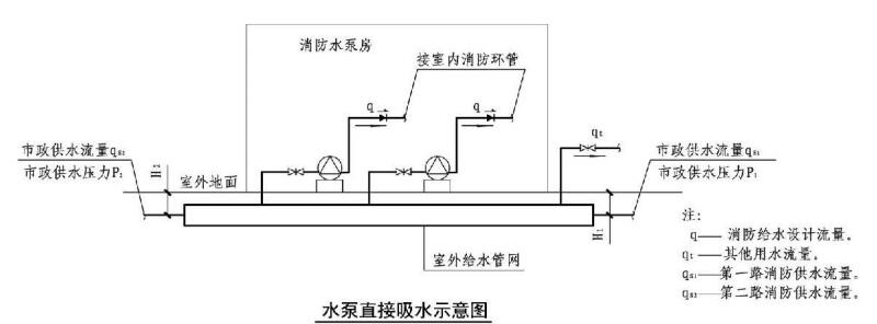 水泵直接吸水示意图