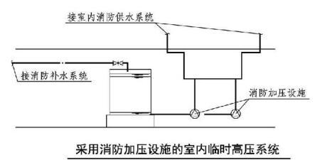 采用消防加压设施的室内临时高压系统