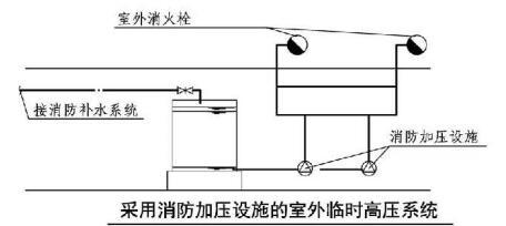 采用消防加压设施的室外临时高压系统
