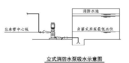 立式消防水泵吸水示意图