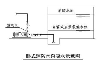 卧式消防水泵吸水示意图