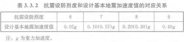 表3.3.2 抗震设防烈度和设计基本地震加速度值的对应关系