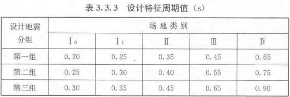 表3.3.3 设计特征周期值(s)