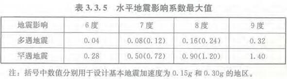 表3.3.5 水平地震影响系数最大值