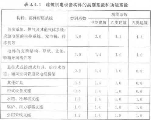表3.4.1 建筑机电设备构件的类别系数和功能系数
