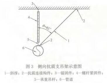 图3 侧向抗震支吊架示意图