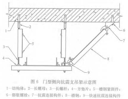 图6 门型侧向抗震支吊架示意图