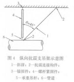 图4 纵向抗震支吊架示意图