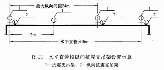 图21 水平直管段纵向抗震支吊架设置示意