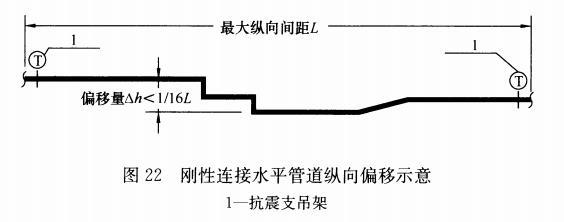图22 刚性连接水平管道纵向偏移示意