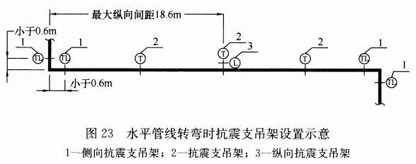 图23 水平管线转弯时抗震支吊架设置示意图