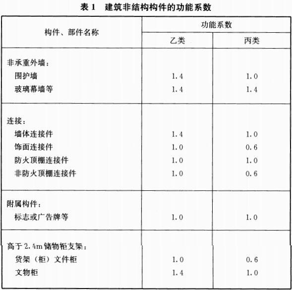 表1 建筑非结构构件的功能系数