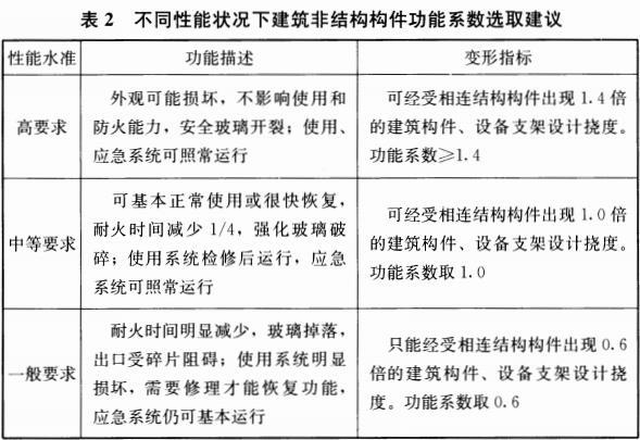 表2 不同性能状况下建筑非结构构件功能系数选取建议