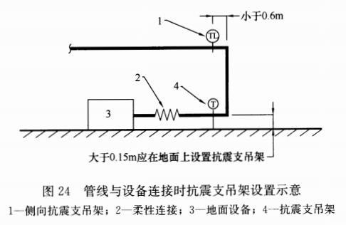 图24 管线与设备连接时抗震支吊架设置示意