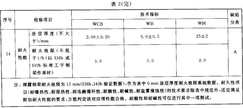 表2 室外钢结构防火涂料技术性能