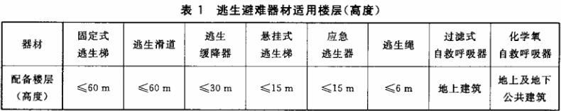 表1 逃生避难器材适用楼层(高度)