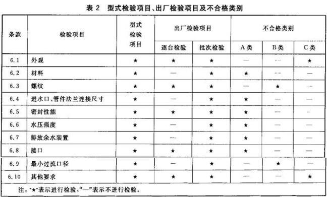 表2 型式检验项目、出厂检验项目及不合格类别