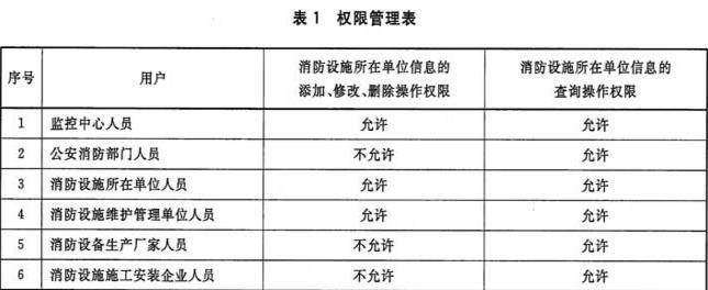 表1 权限管理表