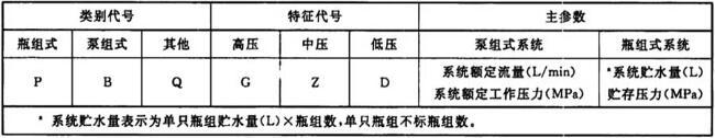 表1 系统代号及主参数表示方法