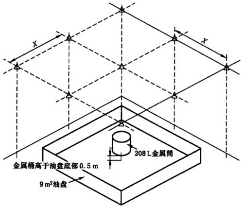 图6 带遮挡的油盘火试验布置图