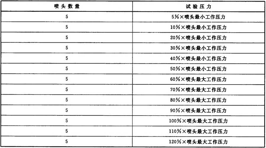 表3 试样数量和试验压力