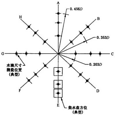 图3 雾滴直径测量位置示意图