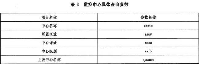 表3 监控中心具体查询参数